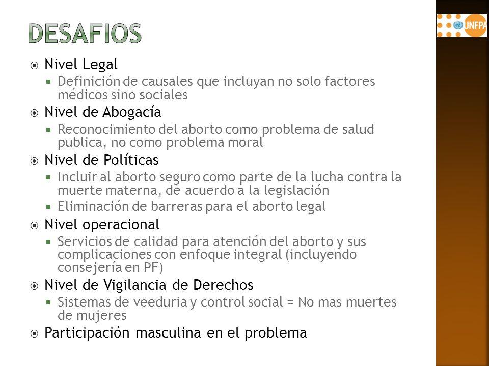 Nivel Legal Definición de causales que incluyan no solo factores médicos sino sociales Nivel de Abogacía Reconocimiento del aborto como problema de salud publica, no como problema moral Nivel de Políticas Incluir al aborto seguro como parte de la lucha contra la muerte materna, de acuerdo a la legislación Eliminación de barreras para el aborto legal Nivel operacional Servicios de calidad para atención del aborto y sus complicaciones con enfoque integral (incluyendo consejería en PF) Nivel de Vigilancia de Derechos Sistemas de veeduria y control social = No mas muertes de mujeres Participación masculina en el problema