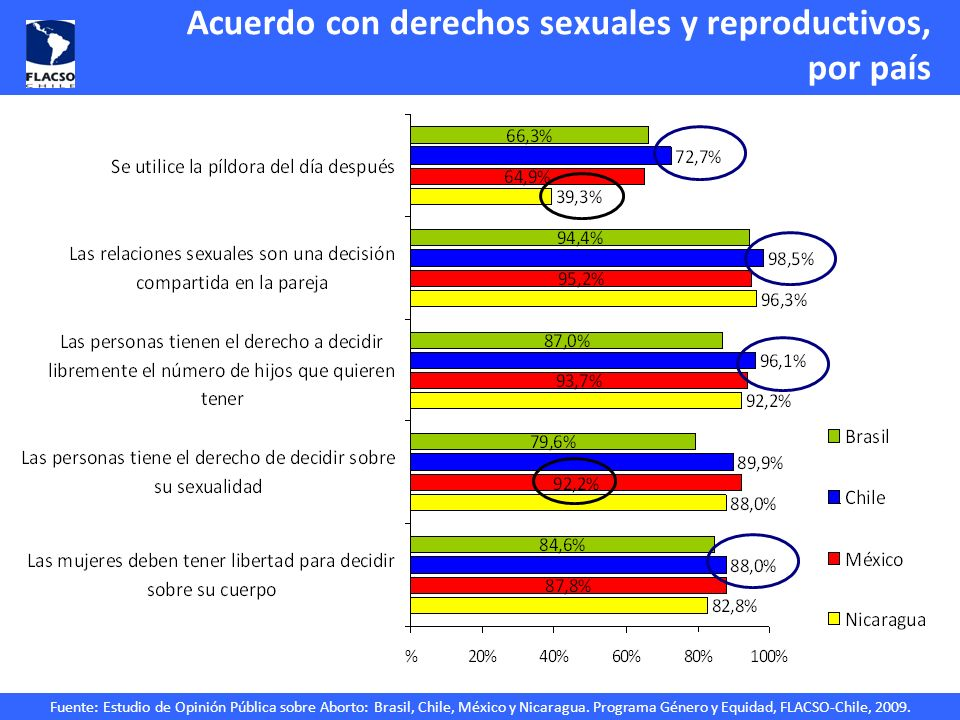 Fuente: Estudio de Opinión Pública sobre Aborto: Brasil, Chile, México y Nicaragua. Programa Género y Equidad, FLACSO-Chile, 2009. Acuerdo con derecho
