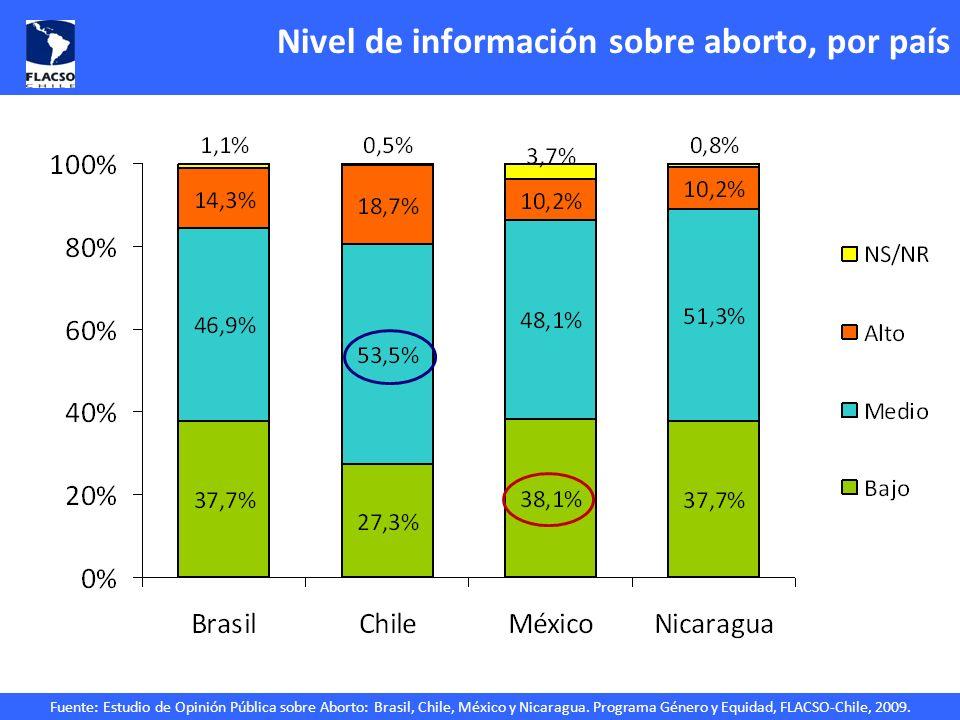 Fuente: Estudio de Opinión Pública sobre Aborto: Brasil, Chile, México y Nicaragua. Programa Género y Equidad, FLACSO-Chile, 2009. Nivel de informació