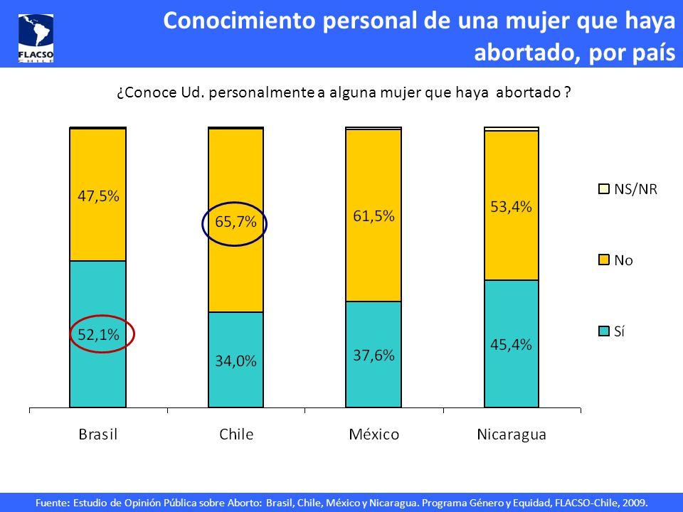 Fuente: Estudio de Opinión Pública sobre Aborto: Brasil, Chile, México y Nicaragua. Programa Género y Equidad, FLACSO-Chile, 2009. Conocimiento person