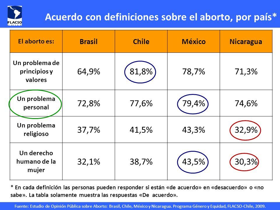 Fuente: Estudio de Opinión Pública sobre Aborto: Brasil, Chile, México y Nicaragua. Programa Género y Equidad, FLACSO-Chile, 2009. Acuerdo con definic