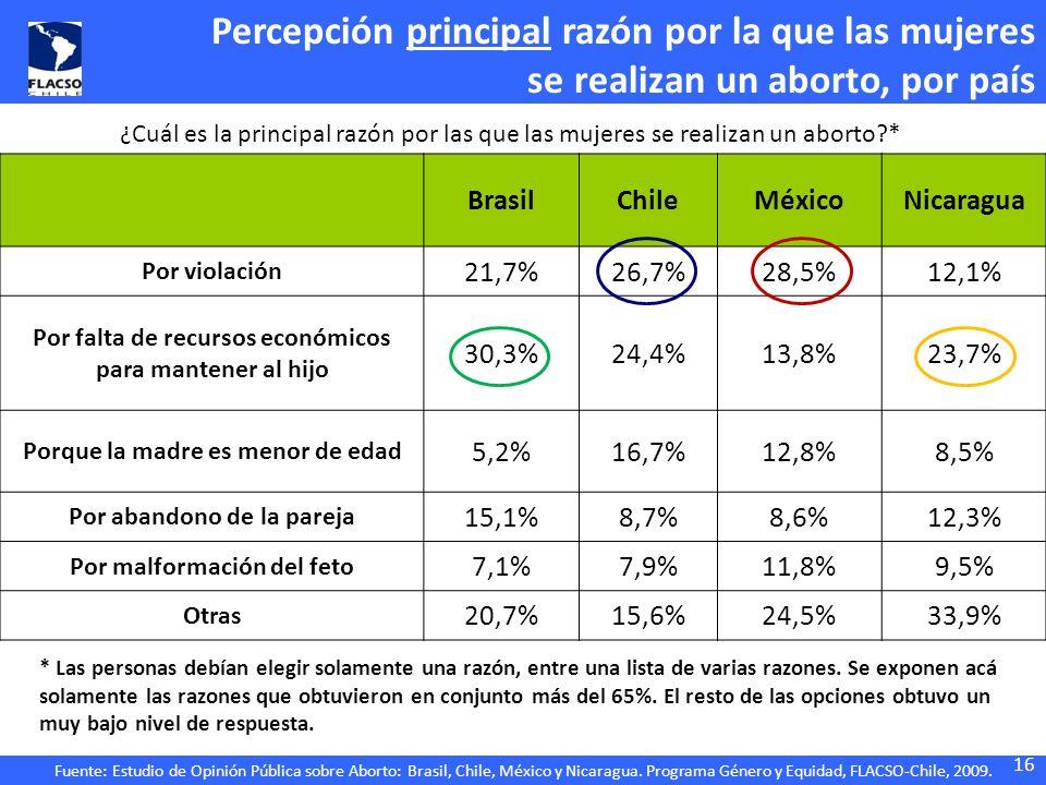 Fuente: Estudio de Opinión Pública sobre Aborto: Brasil, Chile, México y Nicaragua. Programa Género y Equidad, FLACSO-Chile, 2009. 16 Percepción princ