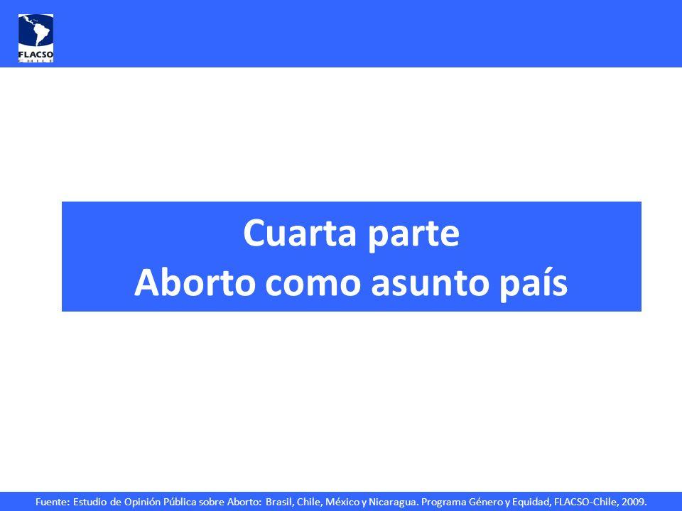 Fuente: Estudio de Opinión Pública sobre Aborto: Brasil, Chile, México y Nicaragua. Programa Género y Equidad, FLACSO-Chile, 2009. Cuarta parte Aborto