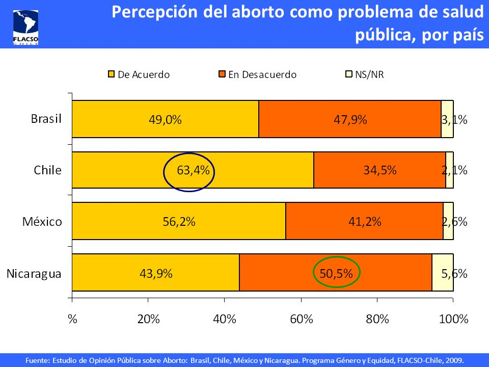Fuente: Estudio de Opinión Pública sobre Aborto: Brasil, Chile, México y Nicaragua. Programa Género y Equidad, FLACSO-Chile, 2009. Percepción del abor