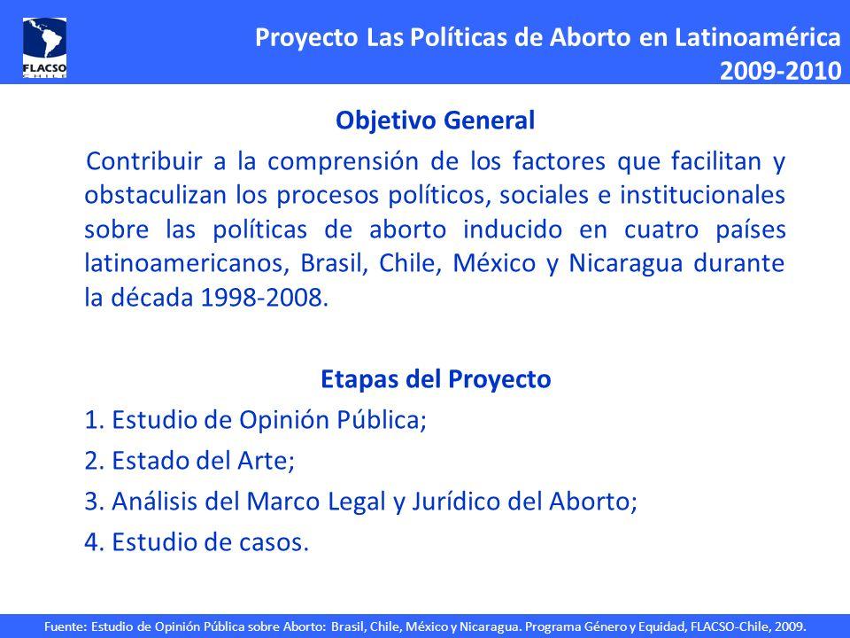 Fuente: Estudio de Opinión Pública sobre Aborto: Brasil, Chile, México y Nicaragua. Programa Género y Equidad, FLACSO-Chile, 2009. Proyecto Las Políti
