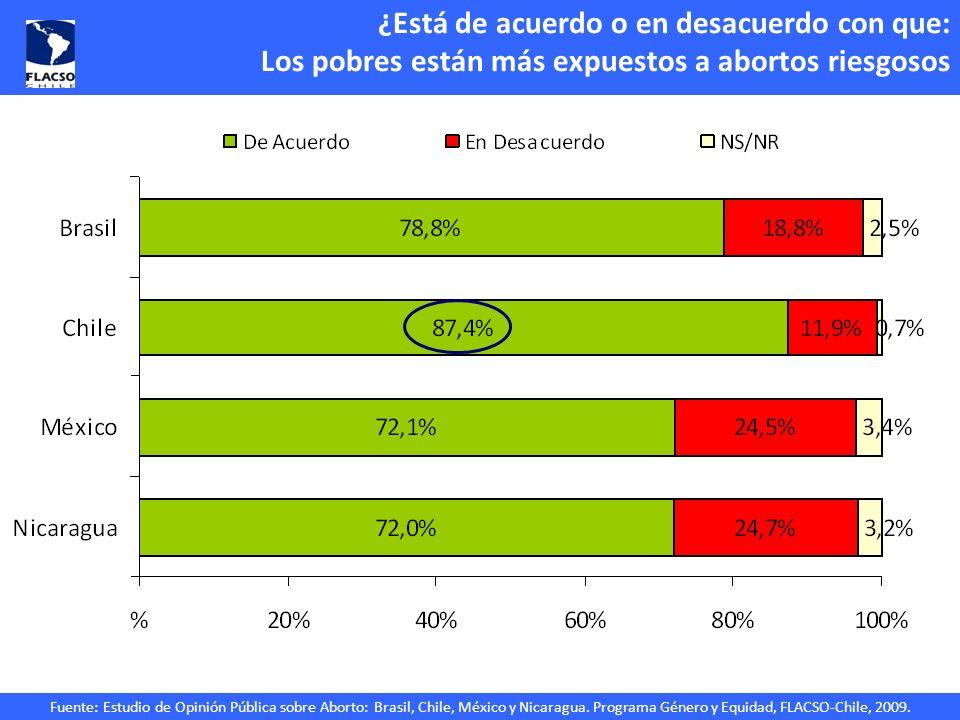 Fuente: Estudio de Opinión Pública sobre Aborto: Brasil, Chile, México y Nicaragua. Programa Género y Equidad, FLACSO-Chile, 2009. ¿Está de acuerdo o