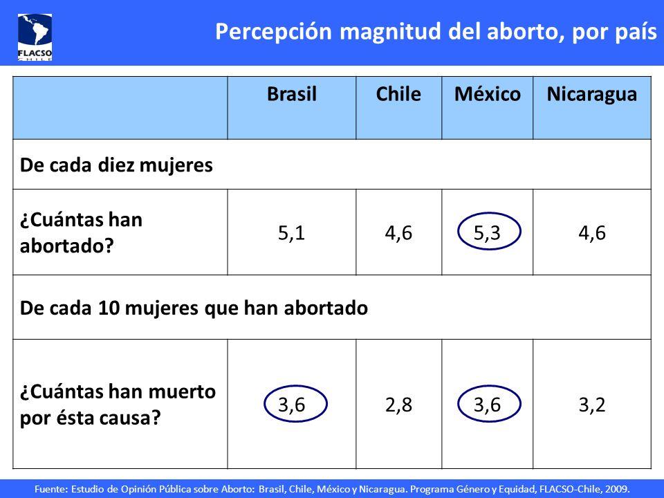 Fuente: Estudio de Opinión Pública sobre Aborto: Brasil, Chile, México y Nicaragua. Programa Género y Equidad, FLACSO-Chile, 2009. Percepción magnitud