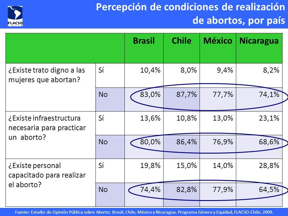 Fuente: Estudio de Opinión Pública sobre Aborto: Brasil, Chile, México y Nicaragua. Programa Género y Equidad, FLACSO-Chile, 2009. Percepción de condi
