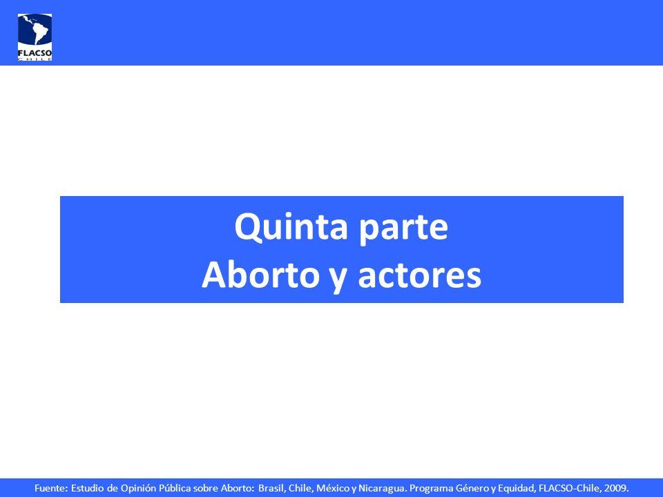 Fuente: Estudio de Opinión Pública sobre Aborto: Brasil, Chile, México y Nicaragua. Programa Género y Equidad, FLACSO-Chile, 2009. Quinta parte Aborto