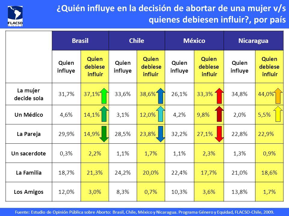 Fuente: Estudio de Opinión Pública sobre Aborto: Brasil, Chile, México y Nicaragua. Programa Género y Equidad, FLACSO-Chile, 2009. ¿Quién influye en l