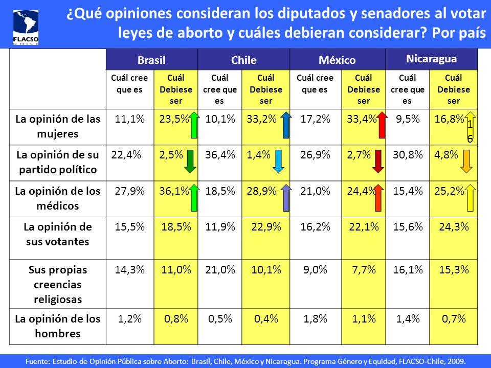 Fuente: Estudio de Opinión Pública sobre Aborto: Brasil, Chile, México y Nicaragua. Programa Género y Equidad, FLACSO-Chile, 2009. ¿Qué opiniones cons