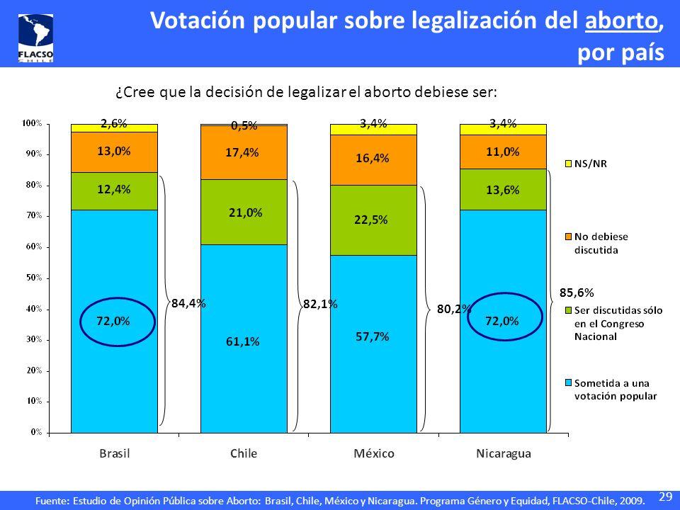 Fuente: Estudio de Opinión Pública sobre Aborto: Brasil, Chile, México y Nicaragua. Programa Género y Equidad, FLACSO-Chile, 2009. Votación popular so
