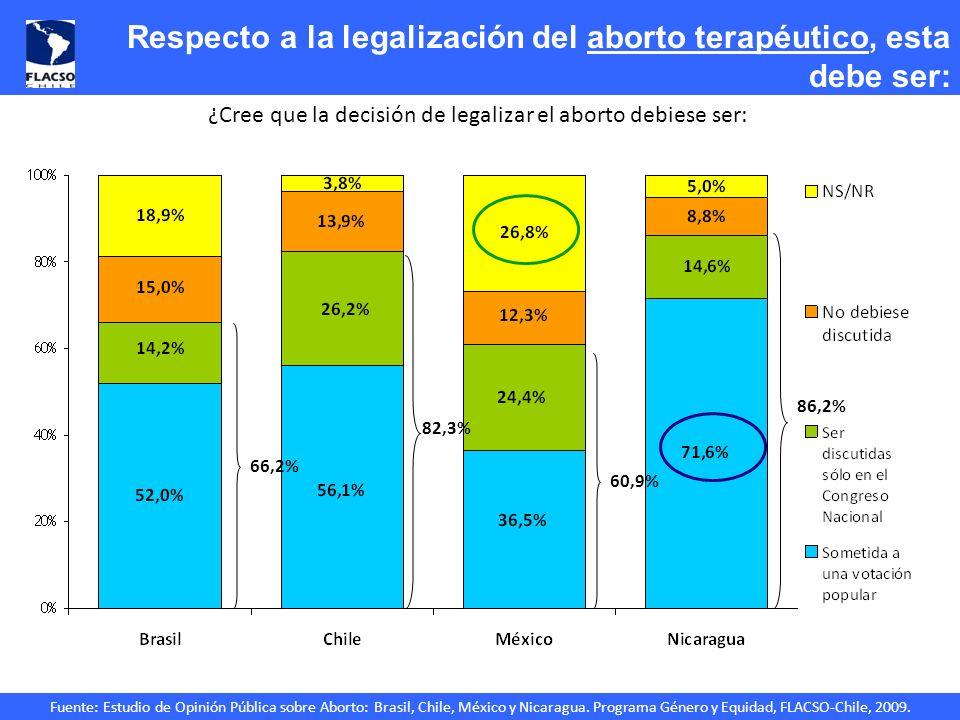 Fuente: Estudio de Opinión Pública sobre Aborto: Brasil, Chile, México y Nicaragua. Programa Género y Equidad, FLACSO-Chile, 2009. Respecto a la legal