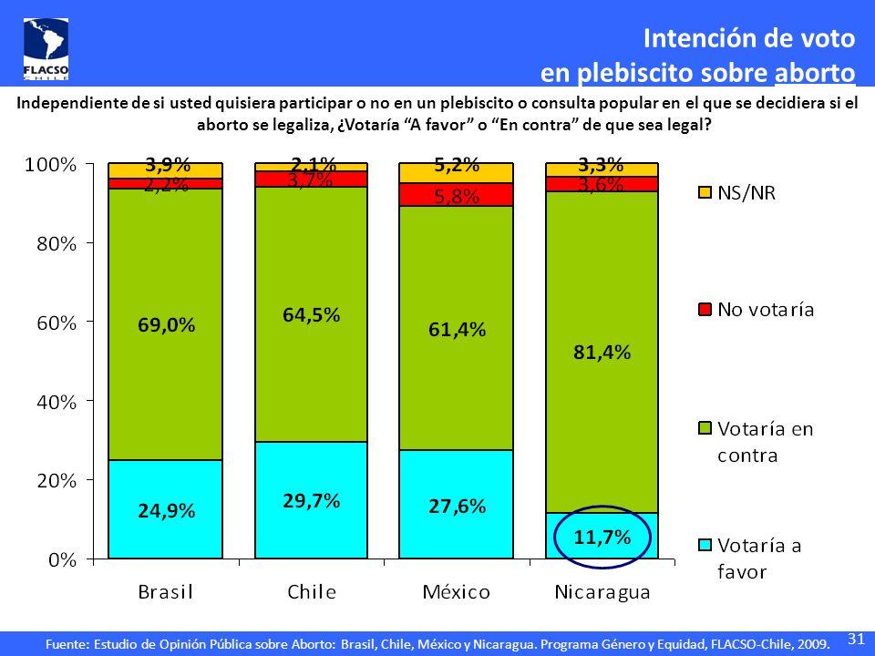 Fuente: Estudio de Opinión Pública sobre Aborto: Brasil, Chile, México y Nicaragua. Programa Género y Equidad, FLACSO-Chile, 2009. Independiente de si