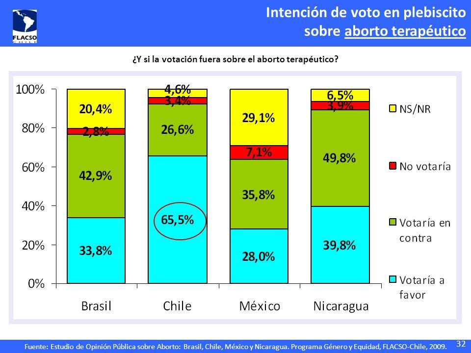 Fuente: Estudio de Opinión Pública sobre Aborto: Brasil, Chile, México y Nicaragua. Programa Género y Equidad, FLACSO-Chile, 2009. ¿Y si la votación f