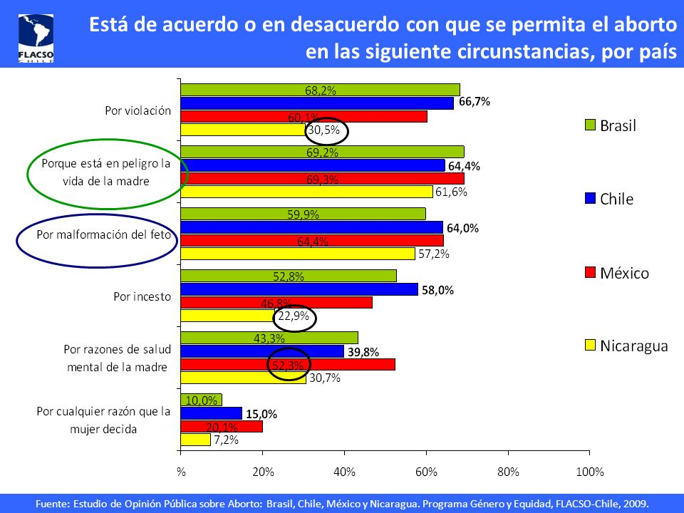 Fuente: Estudio de Opinión Pública sobre Aborto: Brasil, Chile, México y Nicaragua. Programa Género y Equidad, FLACSO-Chile, 2009. Está de acuerdo o e