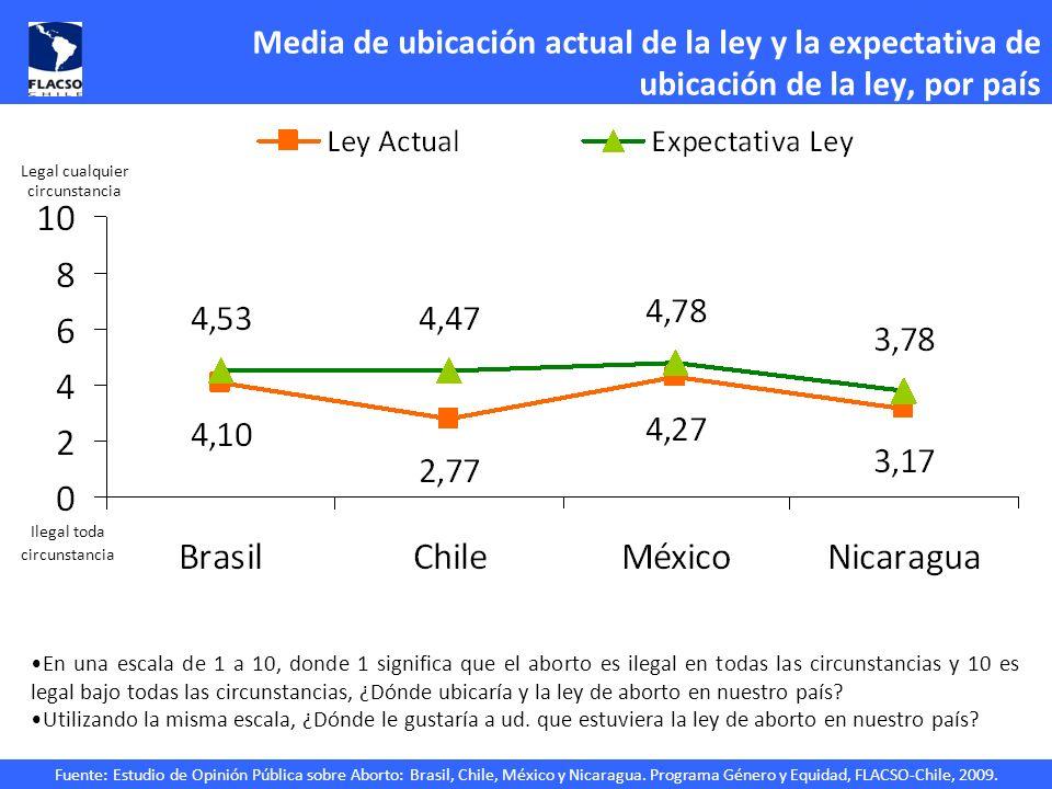 Fuente: Estudio de Opinión Pública sobre Aborto: Brasil, Chile, México y Nicaragua. Programa Género y Equidad, FLACSO-Chile, 2009. Media de ubicación