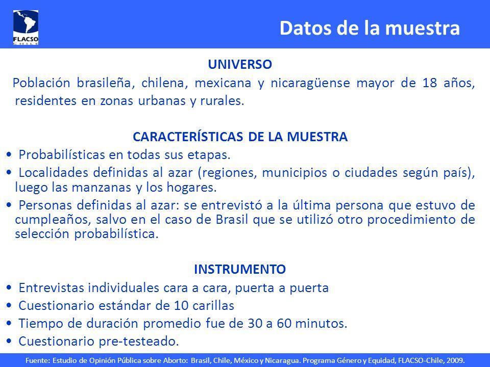 Fuente: Estudio de Opinión Pública sobre Aborto: Brasil, Chile, México y Nicaragua. Programa Género y Equidad, FLACSO-Chile, 2009. Datos de la muestra