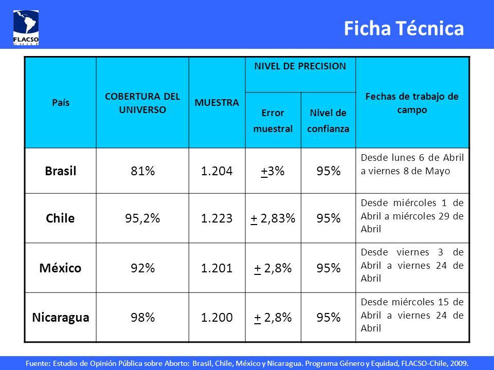 Fuente: Estudio de Opinión Pública sobre Aborto: Brasil, Chile, México y Nicaragua. Programa Género y Equidad, FLACSO-Chile, 2009. Ficha Técnica País