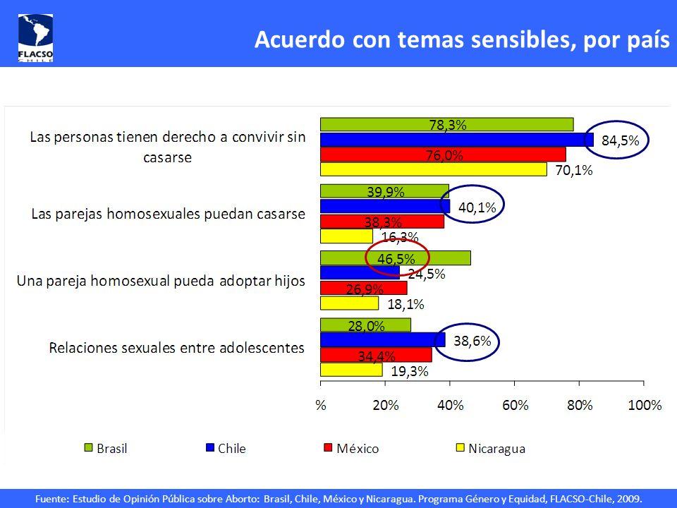 Fuente: Estudio de Opinión Pública sobre Aborto: Brasil, Chile, México y Nicaragua. Programa Género y Equidad, FLACSO-Chile, 2009. Acuerdo con temas s