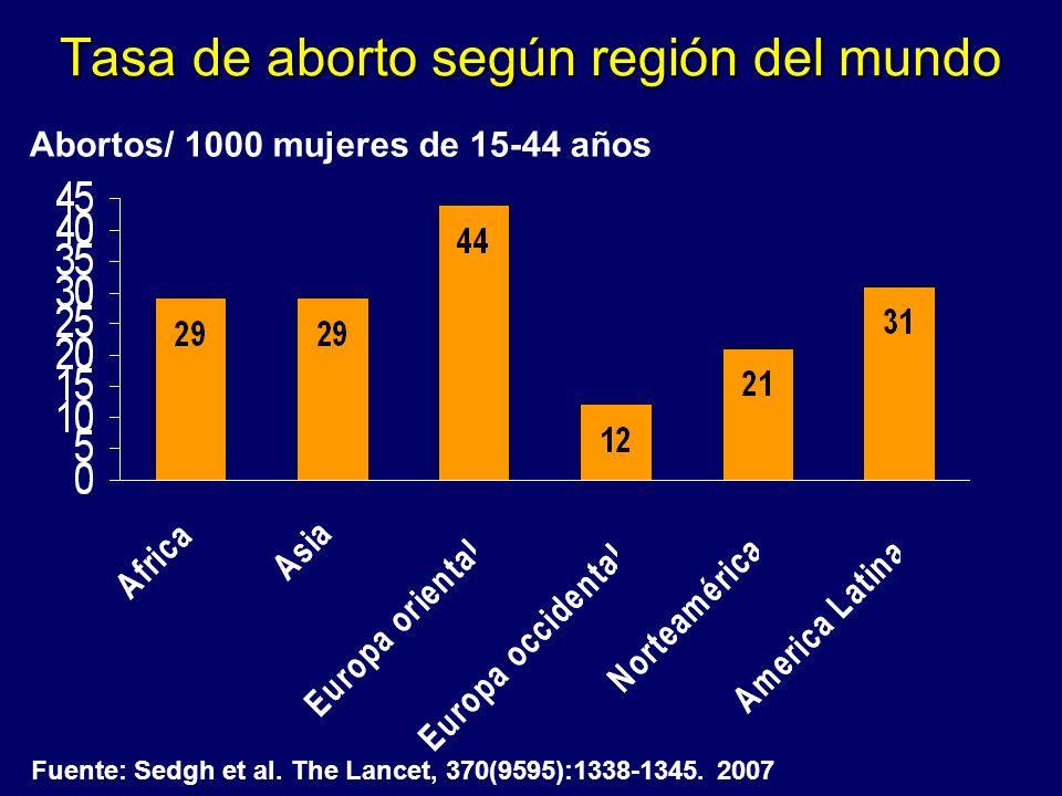 Tasa de aborto según región del mundo Fuente: Sedgh et al. The Lancet, 370(9595):1338-1345. 2007 Abortos/ 1000 mujeres de 15-44 años