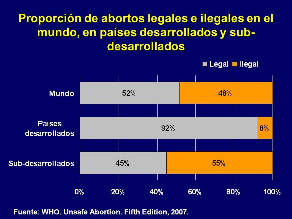 Proporción de abortos legales e ilegales en el mundo, en países desarrollados y sub- desarrollados Fuente: WHO. Unsafe Abortion. Fifth Edition, 2007.