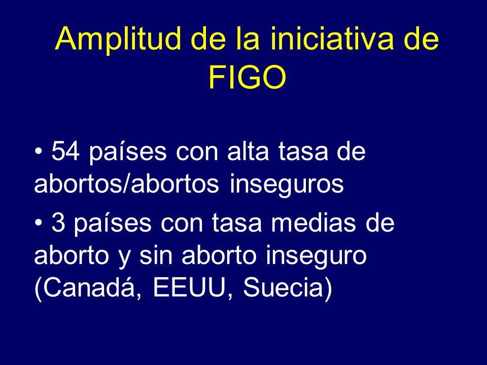 Amplitud de la iniciativa de FIGO 54 países con alta tasa de abortos/abortos inseguros 3 países con tasa medias de aborto y sin aborto inseguro (Canad