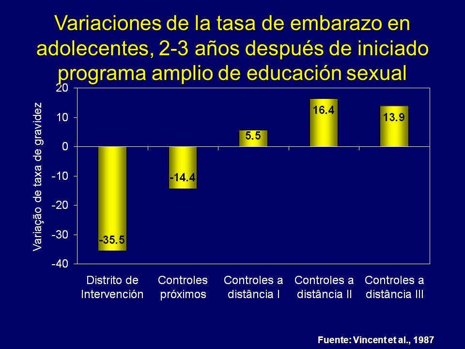 Fuente: Vincent et al., 1987 Variaciones de la tasa de embarazo en adolecentes, 2-3 años después de iniciado programa amplio de educación sexual Varia