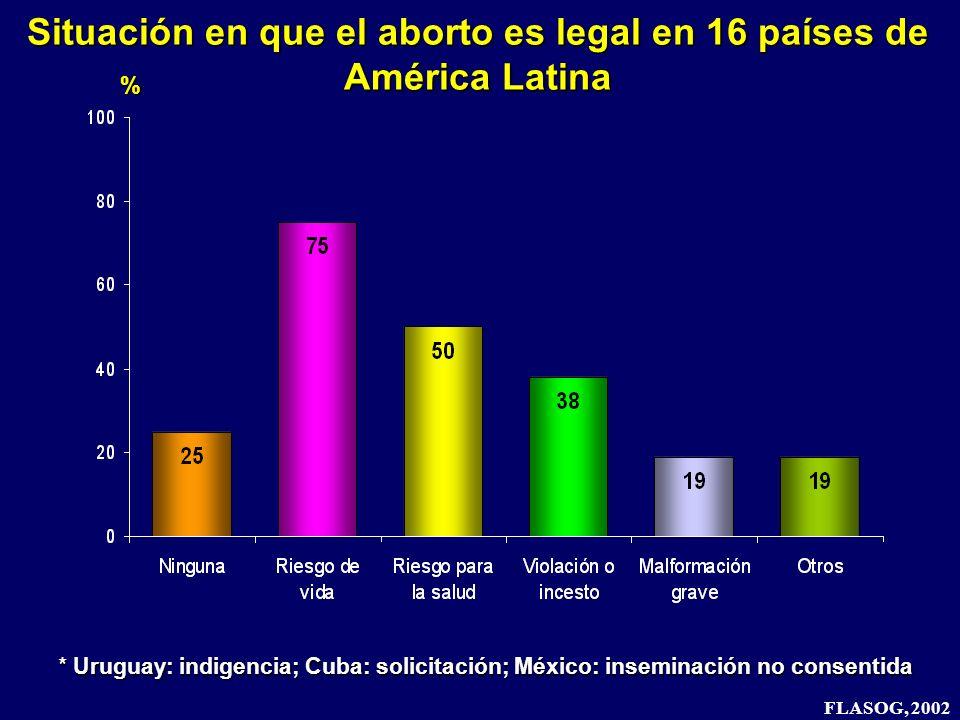 * Uruguay: indigencia; Cuba: solicitación; México: inseminación no consentida Situación en que el aborto es legal en 16 países de América Latina FLASO
