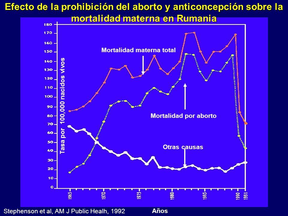 Mortalidad materna total Mortalidad por aborto Otras causas Años Tasa por 100,000 nacidos vivos Efecto de la prohibición del aborto y anticoncepción s