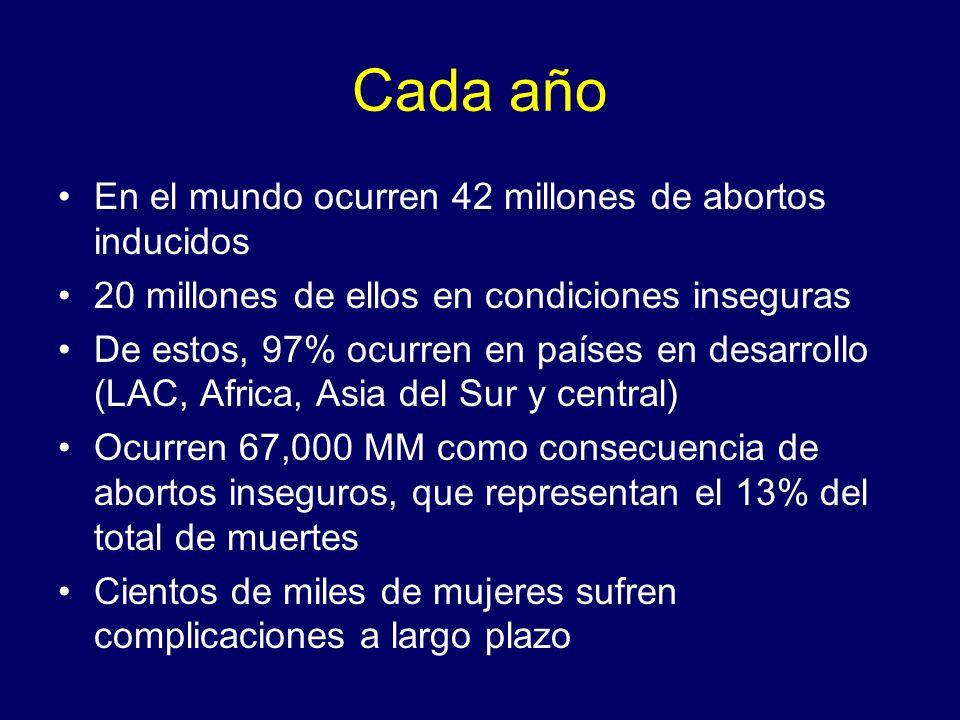Cada año En el mundo ocurren 42 millones de abortos inducidos 20 millones de ellos en condiciones inseguras De estos, 97% ocurren en países en desarro