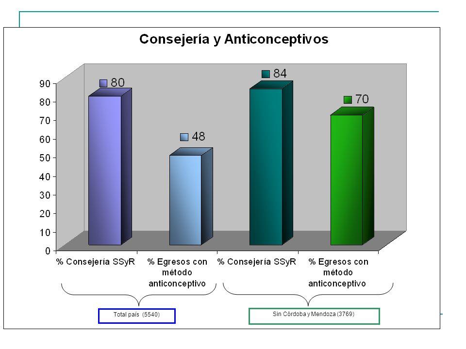 Total país (5540) Sin Córdoba y Mendoza (3769)