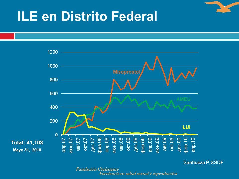 Total: 41,108 Mayo 31, 2010 Sanhueza P, SSDF ILE en Distrito Federal Fundación Oriéntame Excelencia en salud sexual y reproductiva