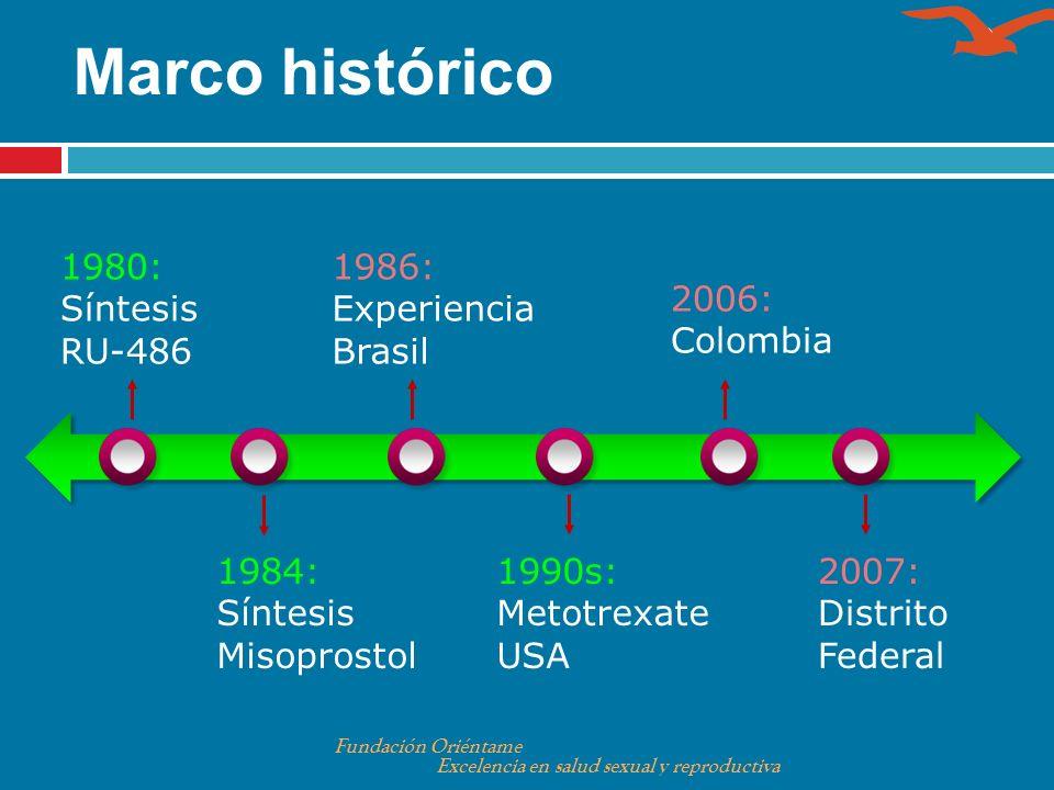 Marco histórico 1984: Síntesis Misoprostol 2006: Colombia 2007: Distrito Federal 1980: Síntesis RU-486 1986: Experiencia Brasil 1990s: Metotrexate USA
