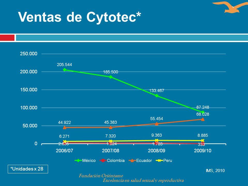 Ventas de Cytotec* *Unidades x 28 IMS, 2010 Fundación Oriéntame Excelencia en salud sexual y reproductiva
