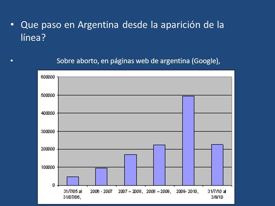 Que paso en Argentina desde la aparición de la línea.