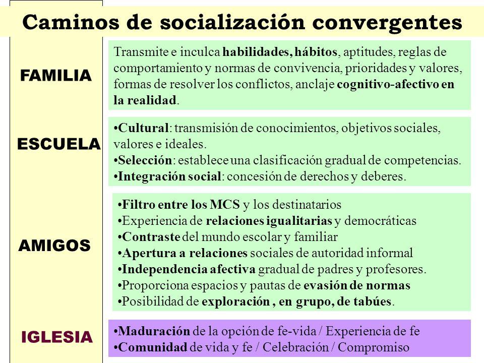 Caminos de socialización convergentes FAMILIA Transmite e inculca habilidades, hábitos, aptitudes, reglas de comportamiento y normas de convivencia, prioridades y valores, formas de resolver los conflictos, anclaje cognitivo-afectivo en la realidad.