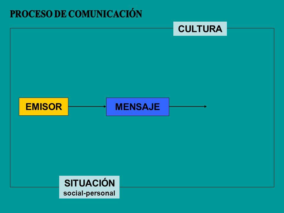 EMISOR MENSAJE CULTURA SITUACIÓN social-personal