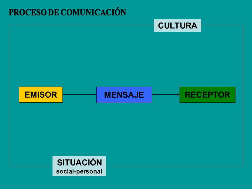 EMISORRECEPTOR MENSAJE CULTURA SITUACIÓN social-personal