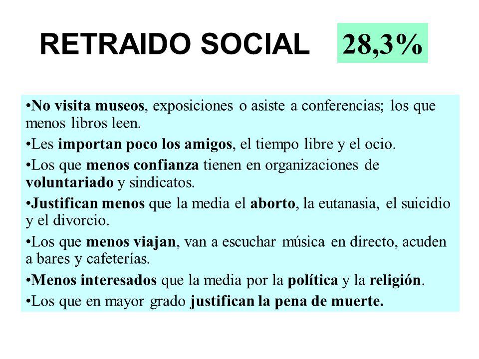 RETRAIDO SOCIAL 28,3% No visita museos, exposiciones o asiste a conferencias; los que menos libros leen.