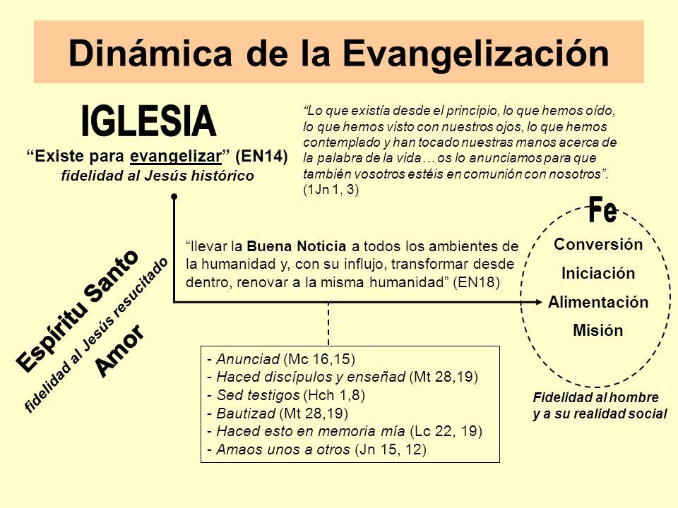 Dinámica de la Evangelización Existe para evangelizar (EN14) fidelidad al Jesús histórico llevar la Buena Noticia a todos los ambientes de la humanidad y, con su influjo, transformar desde dentro, renovar a la misma humanidad (EN18) - Anunciad (Mc 16,15) - Haced discípulos y enseñad (Mt 28,19) - Sed testigos (Hch 1,8) - Bautizad (Mt 28,19) - Haced esto en memoria mía (Lc 22, 19) - Amaos unos a otros (Jn 15, 12) Conversión Iniciación Alimentación Misión fidelidad al Jesús resucitado Lo que existía desde el principio, lo que hemos oído, lo que hemos visto con nuestros ojos, lo que hemos contemplado y han tocado nuestras manos acerca de la palabra de la vida… os lo anunciamos para que también vosotros estéis en comunión con nosotros.