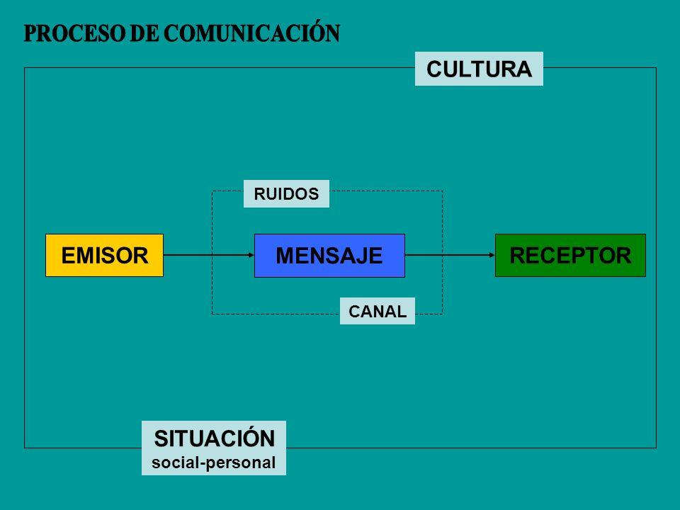 EMISORRECEPTOR MENSAJE CULTURA SITUACIÓN social-personal CANAL RUIDOS