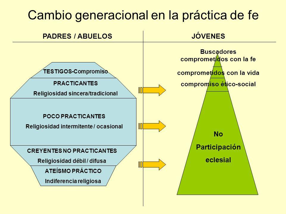 TIPOS DE JÓVENES 2000