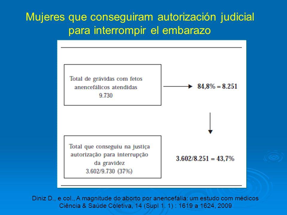 Mujeres que conseguiram autorización judicial para interrompir el embarazo Diniz D., e col., A magnitude do aborto por anencefalia: um estudo com médi