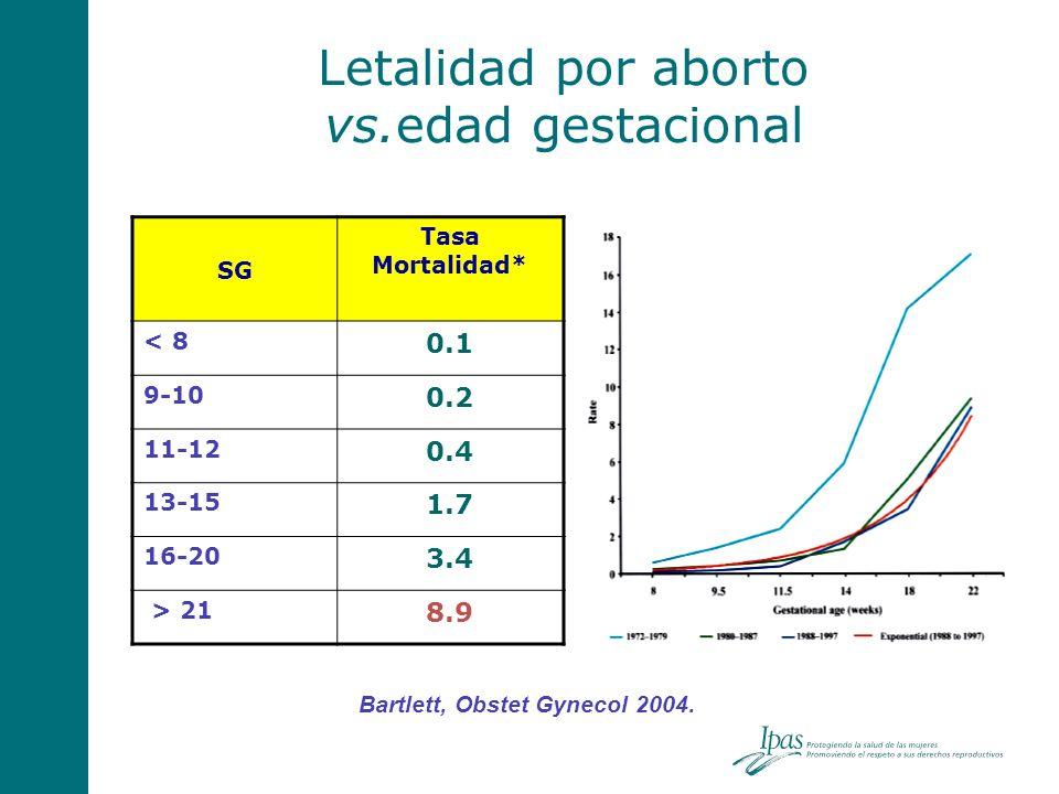 Letalidad por aborto vs.edad gestacional Bartlett, Obstet Gynecol 2004. SG Tasa Mortalidad* < 8 0.1 9-10 0.2 11-12 0.4 13-15 1.7 16-20 3.4 > 21 8.9