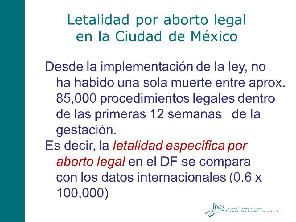 Letalidad por aborto legal en la Ciudad de México Desde la implementación de la ley, no ha habido una sola muerte entre aprox. 85,000 procedimientos l