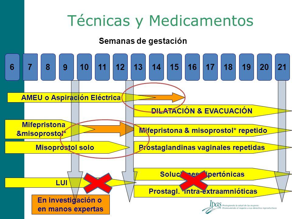 Técnicas y Medicamentos 678101112131415161718192021 9 Semanas de gestación AMEU o Aspiración Eléctrica Mifepristona &misoprostol* DILATACIÓN & EVACUAC