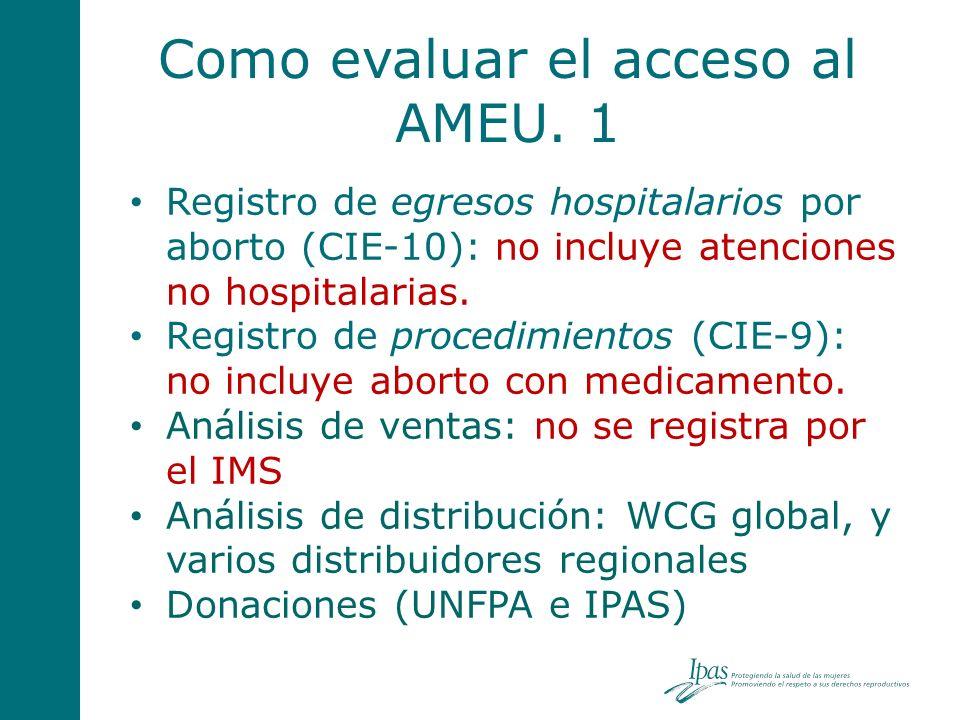 Como evaluar el acceso al AMEU. 1 Registro de egresos hospitalarios por aborto (CIE-10): no incluye atenciones no hospitalarias. Registro de procedimi