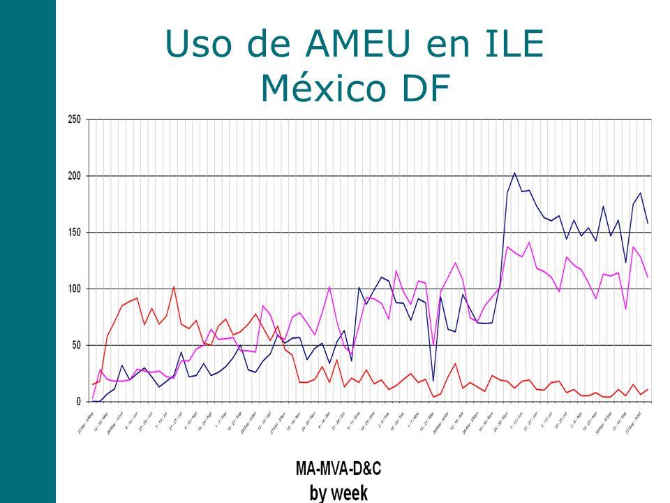 Uso de AMEU en ILE México DF