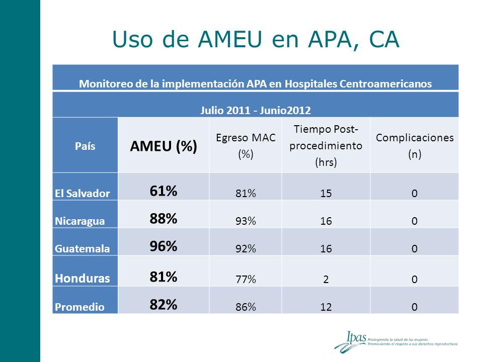 Uso de AMEU en APA, CA Monitoreo de la implementación APA en Hospitales Centroamericanos Julio 2011 - Junio2012 País AMEU (%) Egreso MAC (%) Tiempo Po